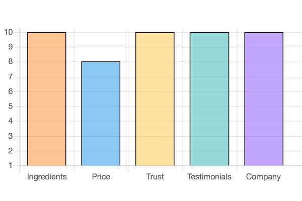 customer ratings for testofuel